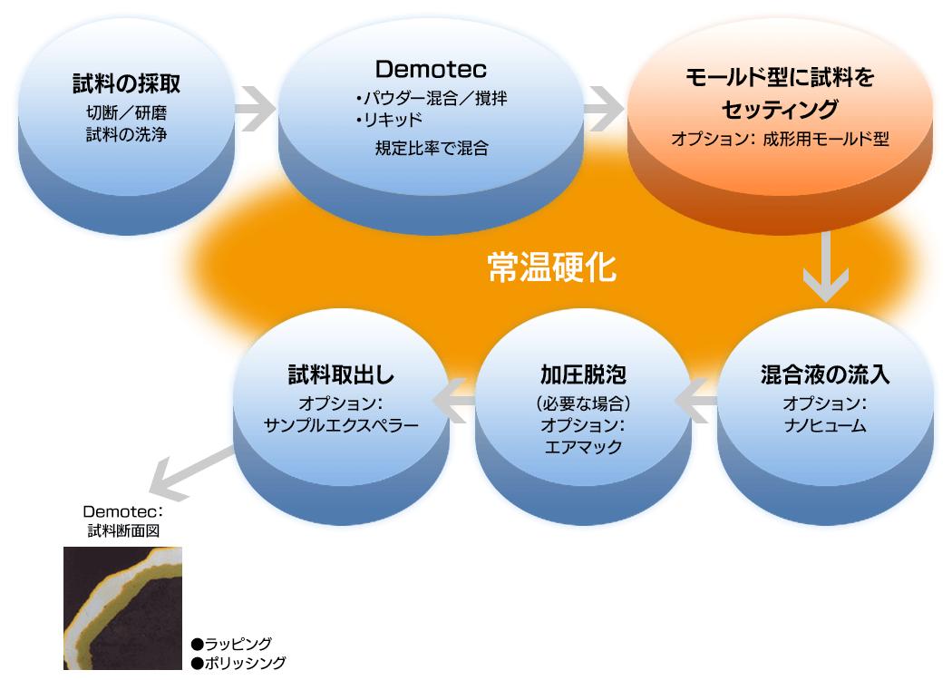 速硬常温硬化樹脂-Demotec 常圧硬化の流れ図